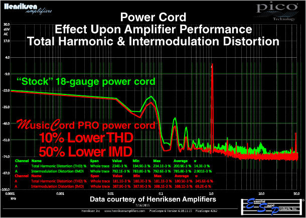 MusicCord Power Cord Graph Of THD and IMD Shows Reduced Total Harmonic & Intermodulation Distortions vs Stock Power Cord