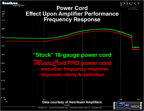 MusicCord Power Cord vs Stock Power Cord Frequency Response Graph Comparison On Guitar Amplifier Shows Smoother Response When Using MusicCord