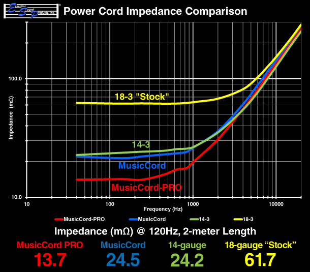 MusicCord Power Cords Lower Impedance For Increased Current Flow