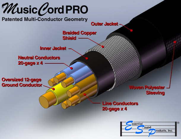 MusicCord-PRO Power Cord Patented Cable Geometry
