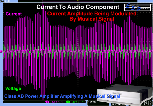 Audio Gear Processing Signal Causes Current Amplitude Modulation That Matches Signal Amplitude Changes - Flows Through Power Cable - Quick Changes In Current Demand Required By Audio Component