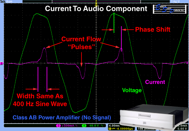 Current To An Audio Component Shows Phase Shifts, Limited Time For Current To Flow