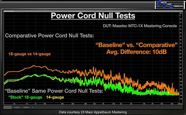 Power Cable Null Test - Essential Sound Products