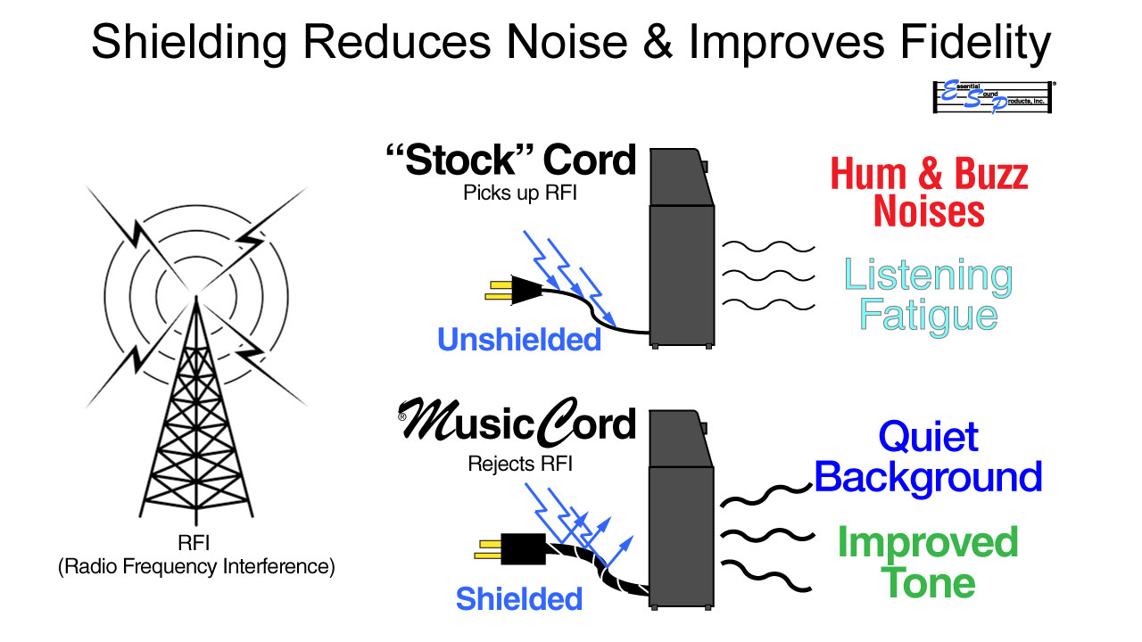 MusicCord Shielded Power Cords Reduce Noise And  Improves Fidelity